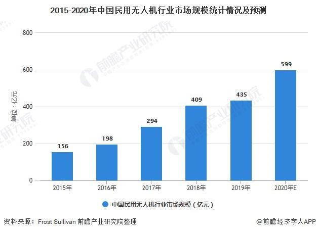 2021年中国民用无人机行业市场规模及发展前景分析 2026年市场规模或突破2000亿元