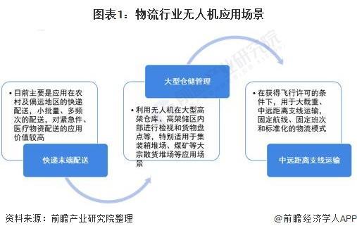 2021年中国物流行业无人机应用市场现状及发展趋势分析国内试点范围将进一步扩大